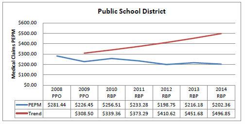 Public School District
